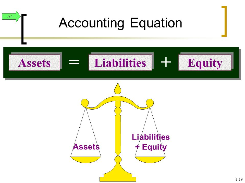 = + Accounting Equation Liabilities Equity Assets Liabilities + Equity