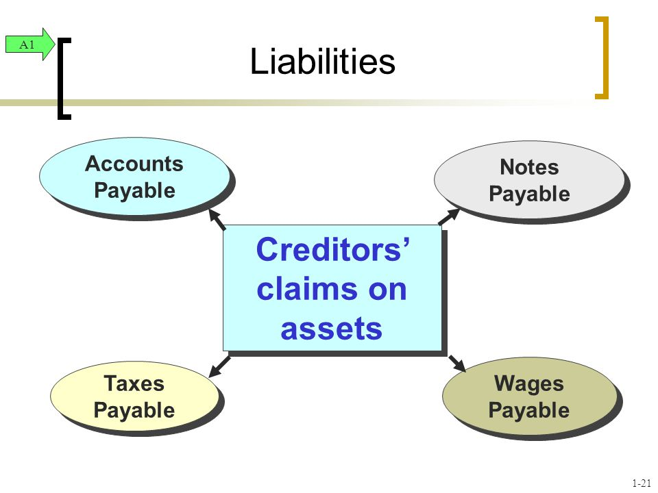 Creditors' claims on assets