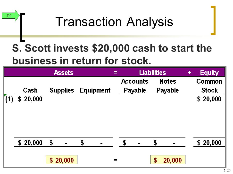 Transaction Analysis P1. S. Scott invests $20,000 cash to start the business in return for stock.