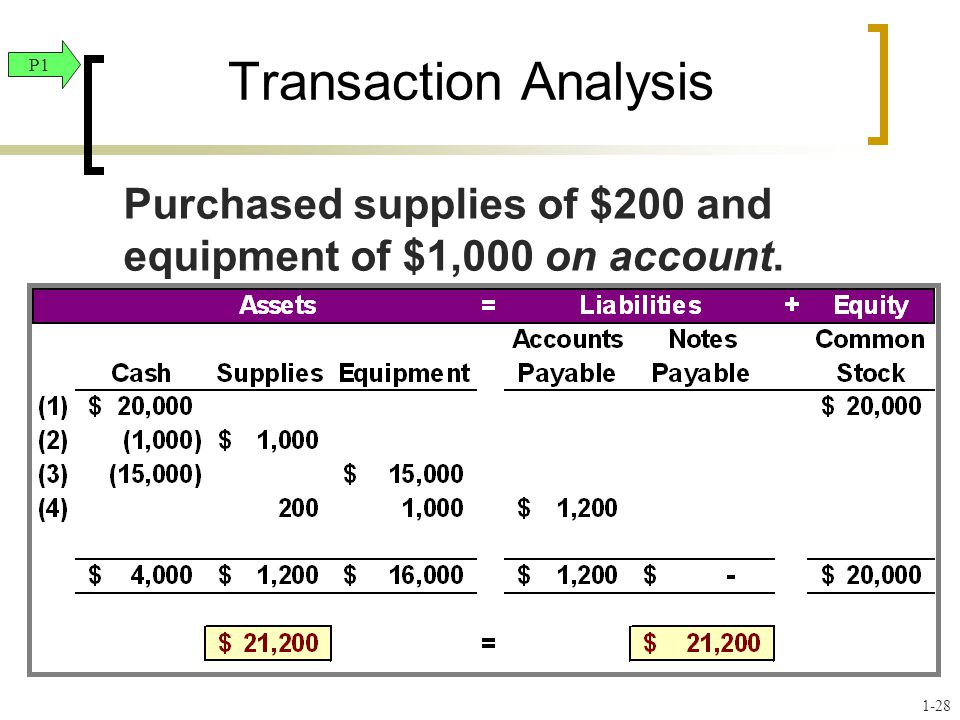 Transaction Analysis P1. Purchased supplies of $200 and equipment of $1,000 on account.