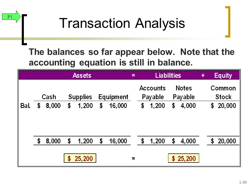 Transaction Analysis P1. The balances so far appear below. Note that the accounting equation is still in balance.