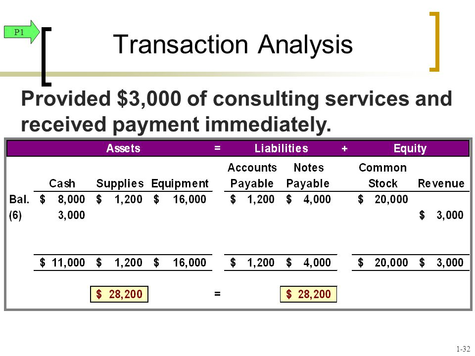 Transaction Analysis P1. Provided $3,000 of consulting services and received payment immediately.