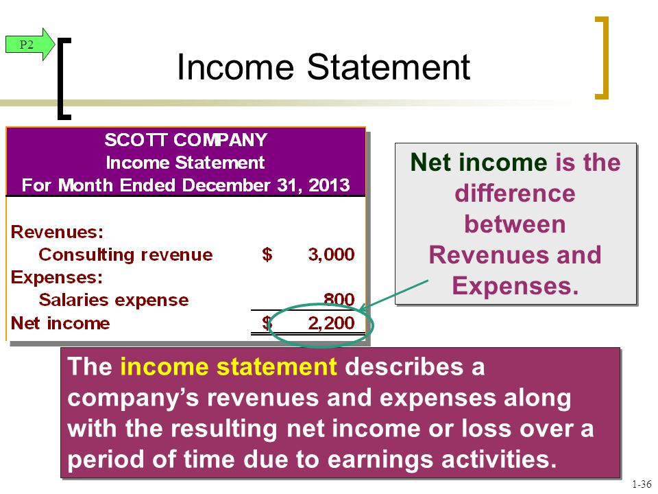 Net income is the difference between Revenues and Expenses.