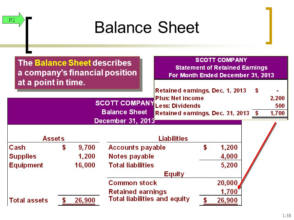 Balance Sheet P2. The Balance Sheet describes a company's financial position at a point in time.