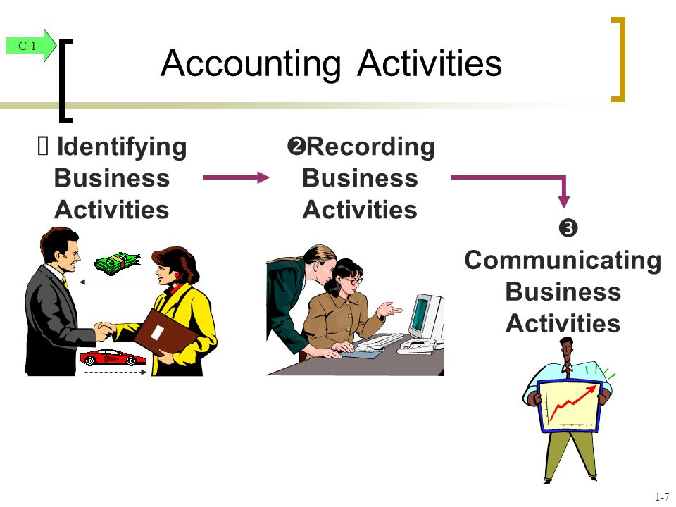 Accounting Activities