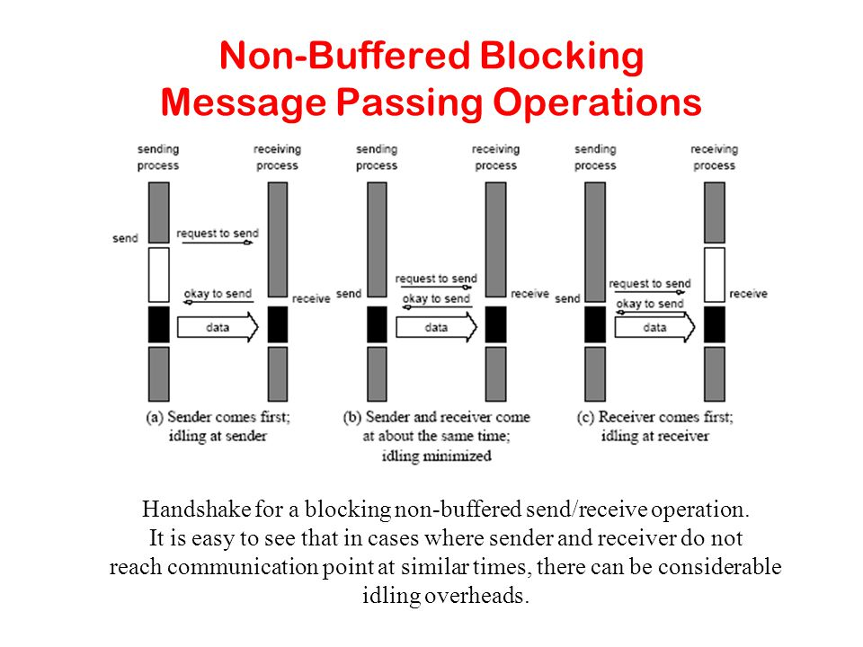 Non-Buffered Blocking Message Passing Operations