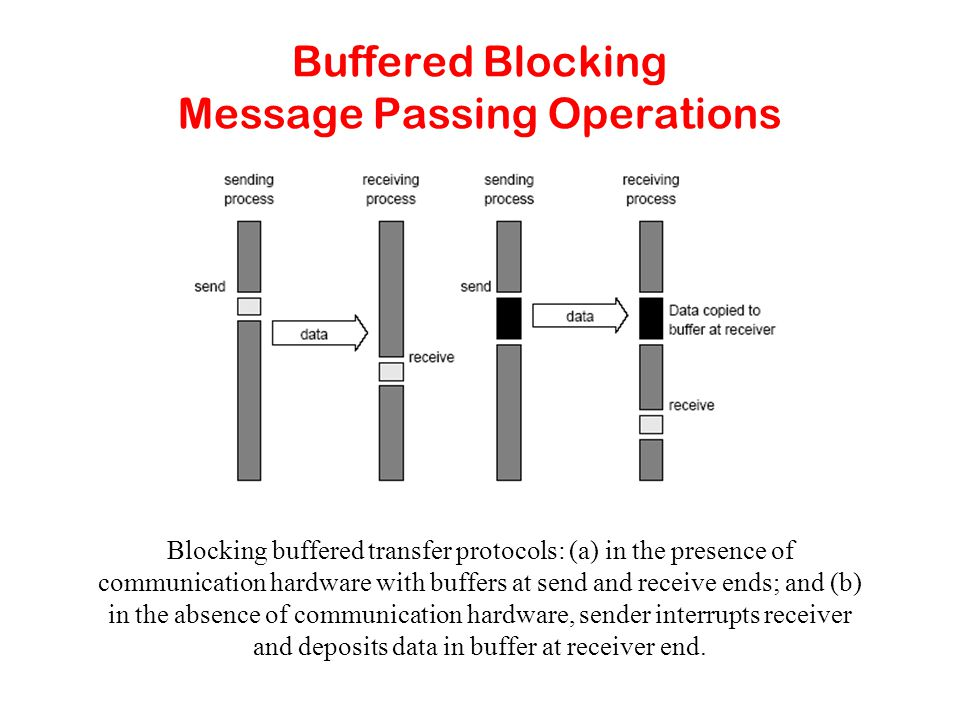 Buffered Blocking Message Passing Operations