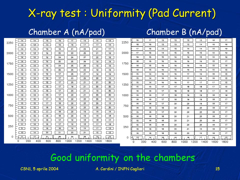 X-ray test : Uniformity (Pad Current)
