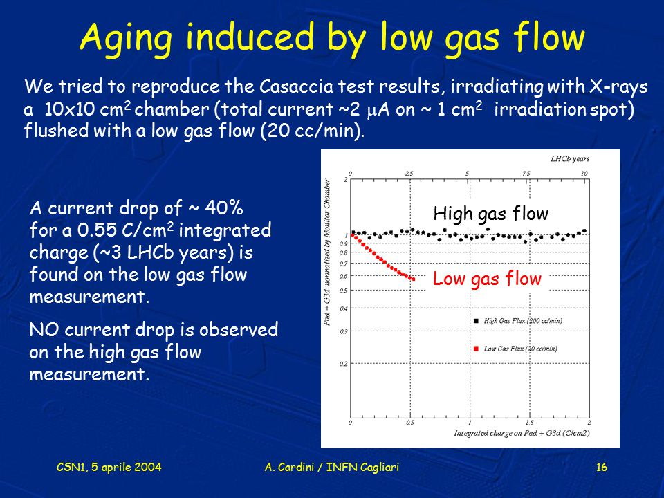Aging induced by low gas flow