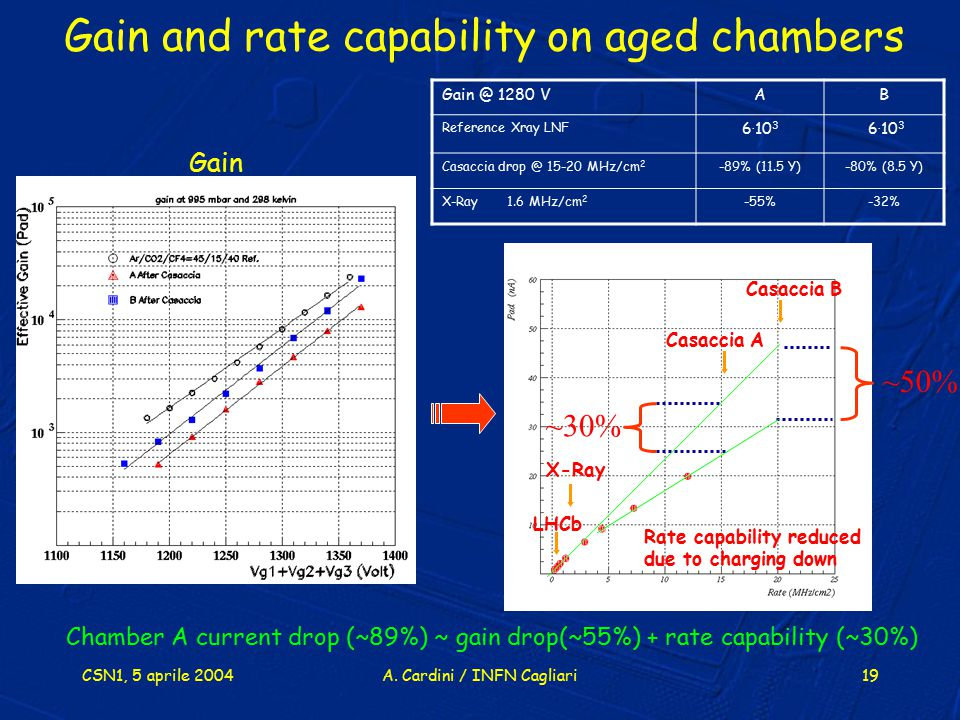 Gain and rate capability on aged chambers