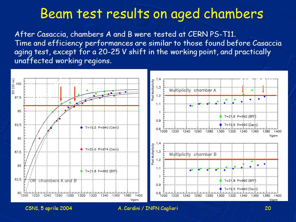 Beam test results on aged chambers