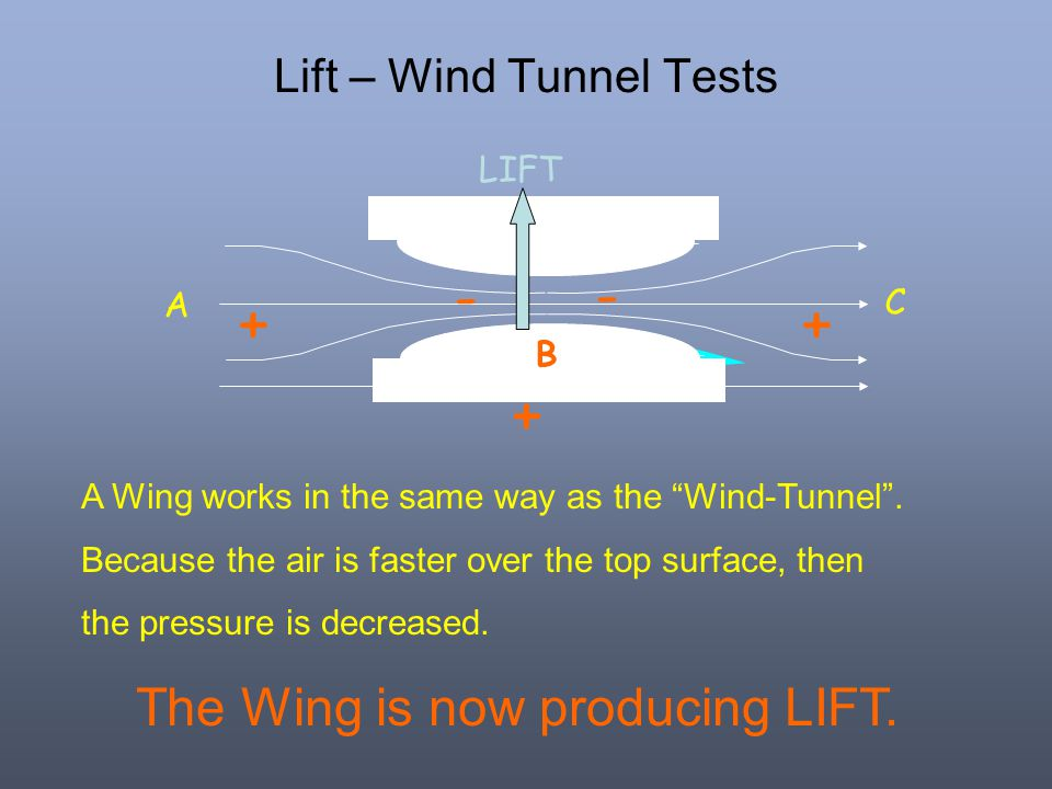 Lift – Wind Tunnel Tests