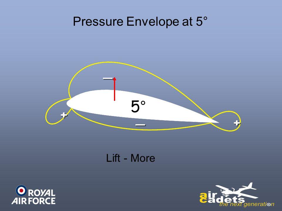Pressure Envelope at 5° _ 5° + _ + Lift - More