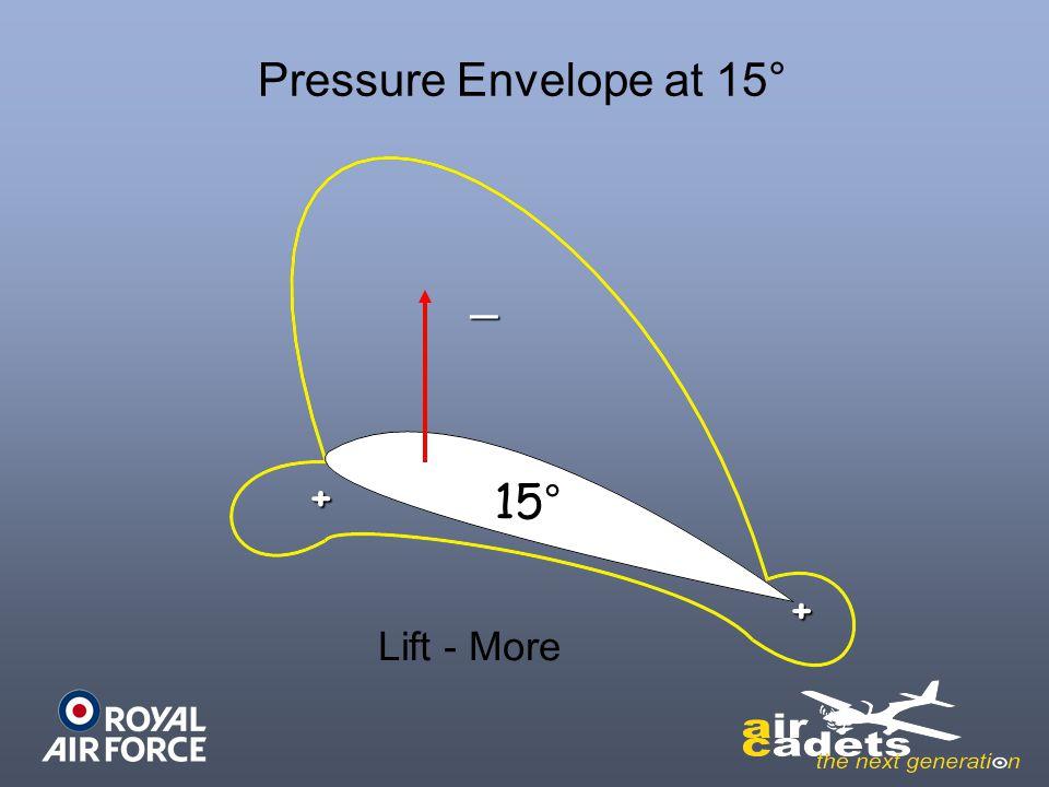 Pressure Envelope at 15° _ + 15° + Lift - More