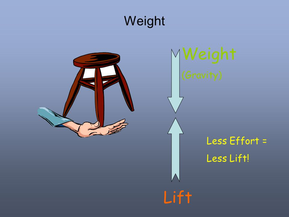 Weight Lift Weight (Gravity) Less Effort = Less Lift!