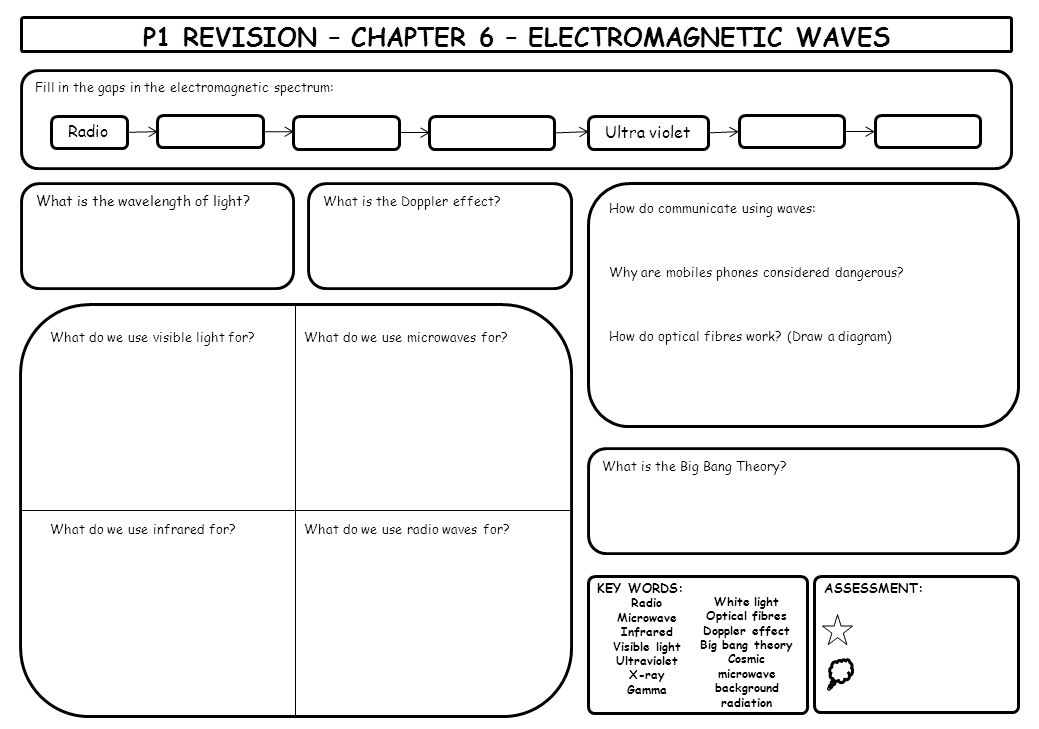 P1 REVISION – CHAPTER 6 – ELECTROMAGNETIC WAVES