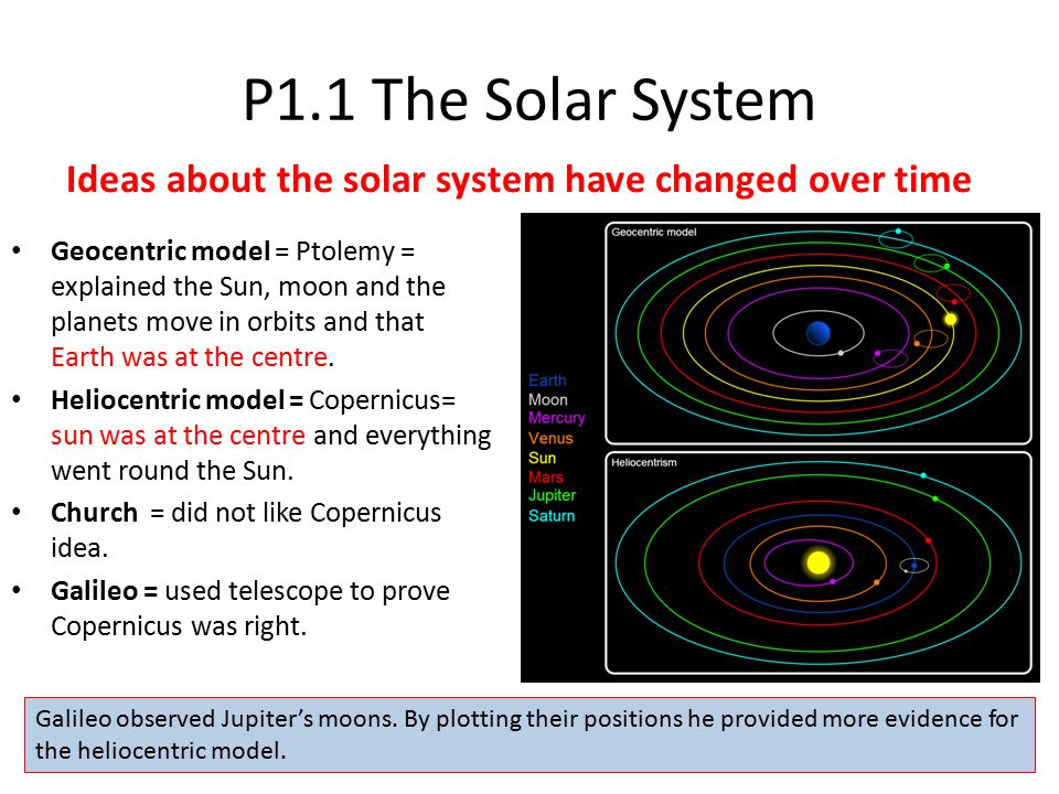 Ideas about the solar system have changed over time