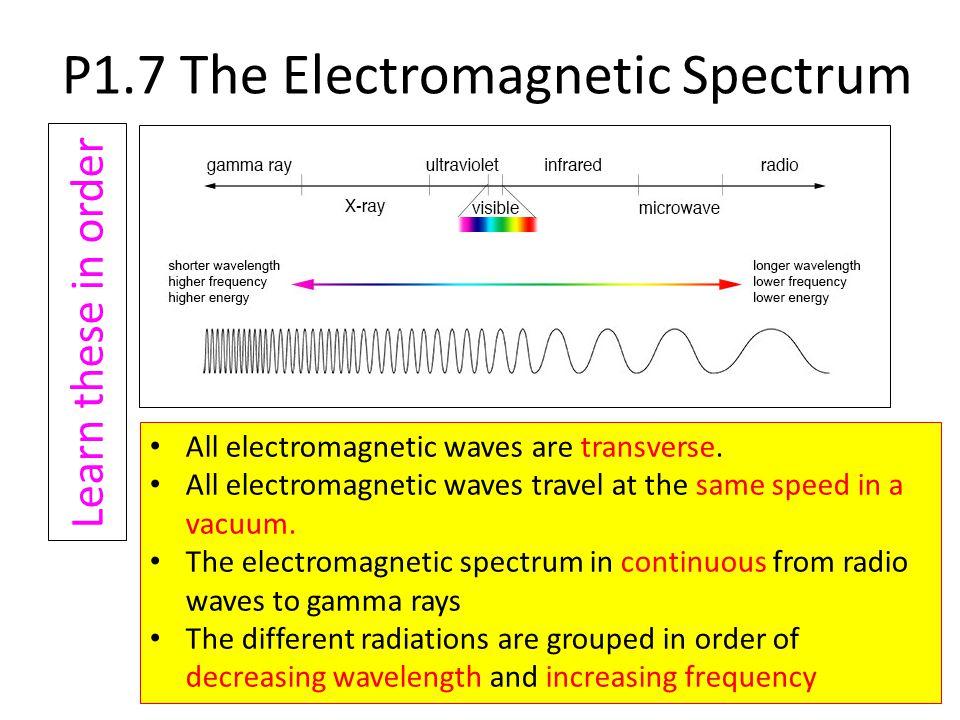 P1.7 The Electromagnetic Spectrum