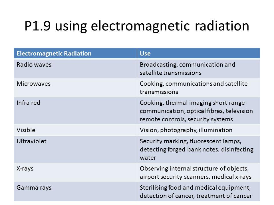 P1.9 using electromagnetic radiation