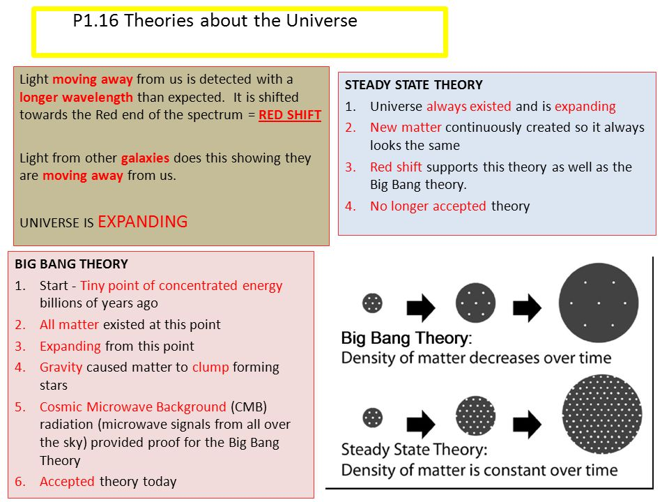 P1.16 Theories about the Universe