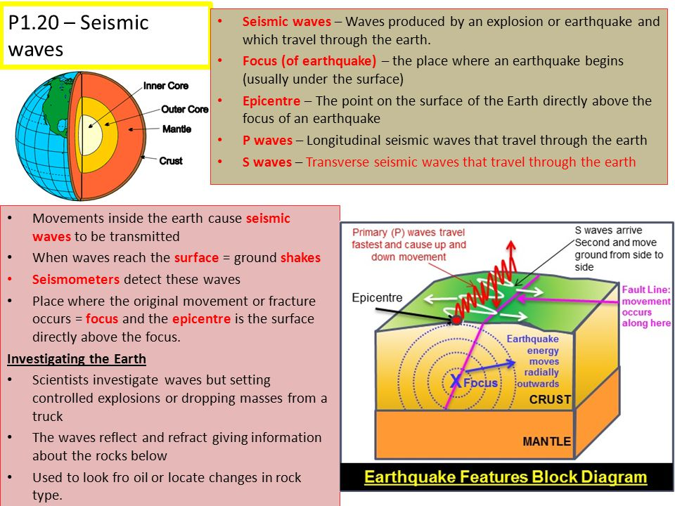 P1.20 – Seismic waves Seismic waves – Waves produced by an explosion or earthquake and which travel through the earth.