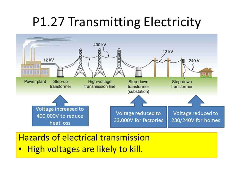 P1.27 Transmitting Electricity