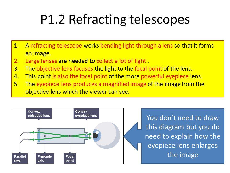 P1.2 Refracting telescopes
