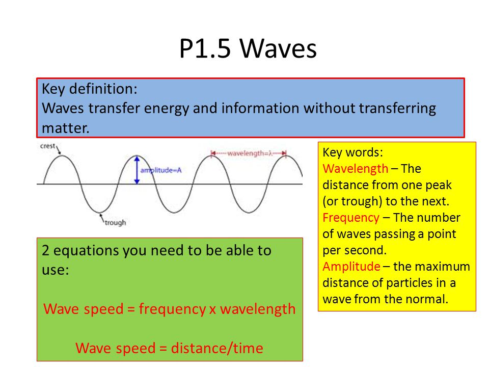 P1.5 Waves Key definition: