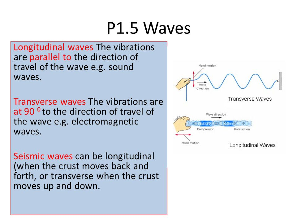 P1.5 Waves