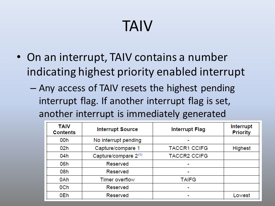 TAIV On an interrupt, TAIV contains a number indicating highest priority enabled interrupt.