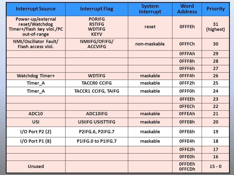 Interrupt Source Interrupt Flag System Interrupt Word Address Priority