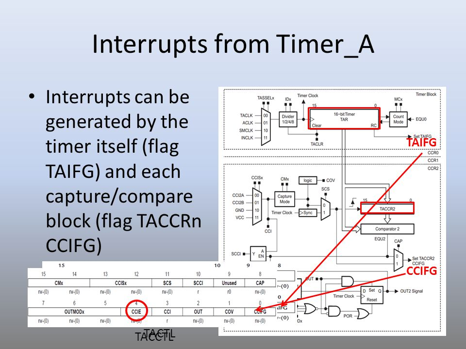 Interrupts from Timer_A