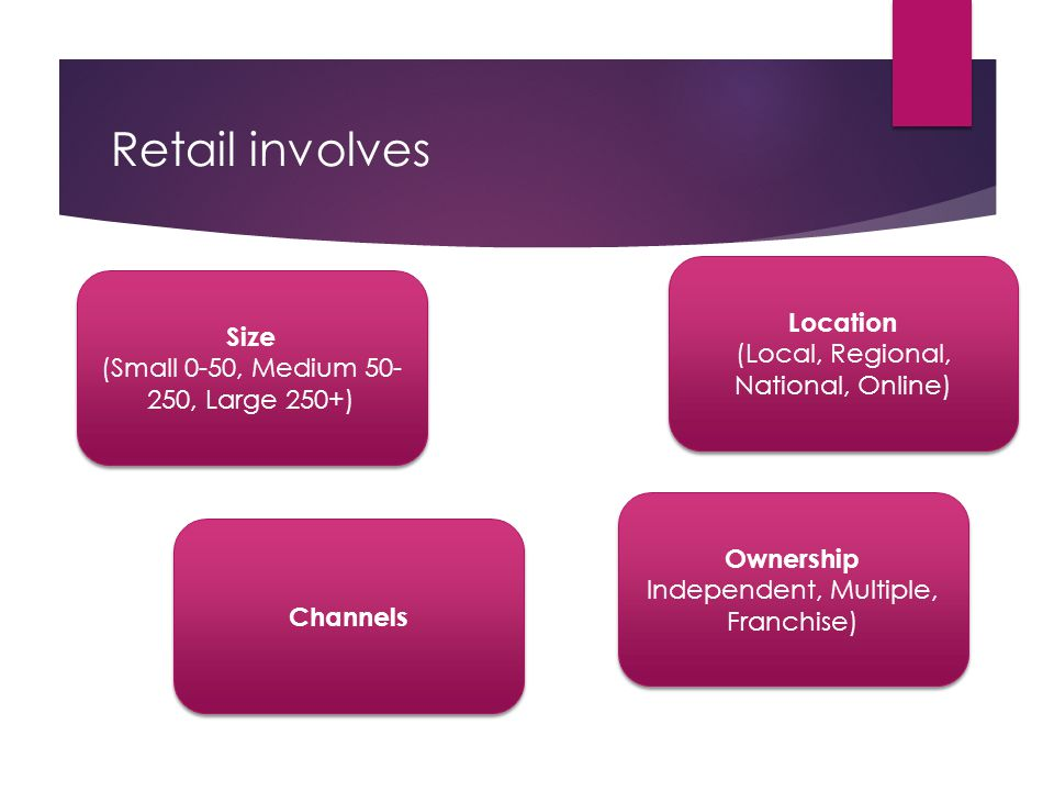 Retail involves Location Size (Local, Regional, National, Online)