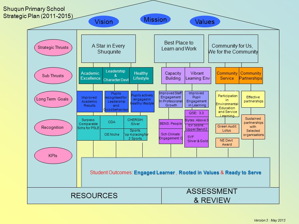 Student Outcomes: Engaged Learner , Rooted in Values & Ready to Serve