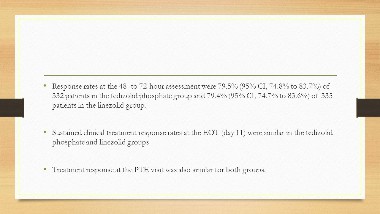 Response rates at the 48- to 72-hour assessment were 79.5% (95% CI, 74.8% to 83.7%) of 332 patients in the tedizolid phosphate group and 79.4% (95% CI, 74.7% to 83.6%) of 335 patients in the linezolid group.