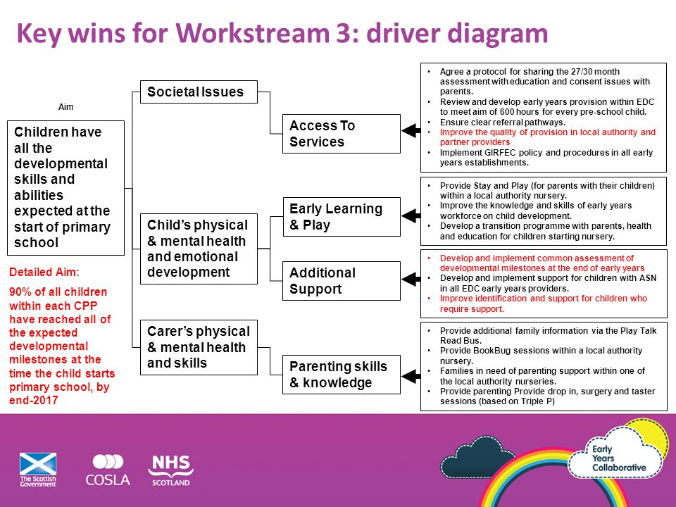 Key wins for Workstream 3: driver diagram
