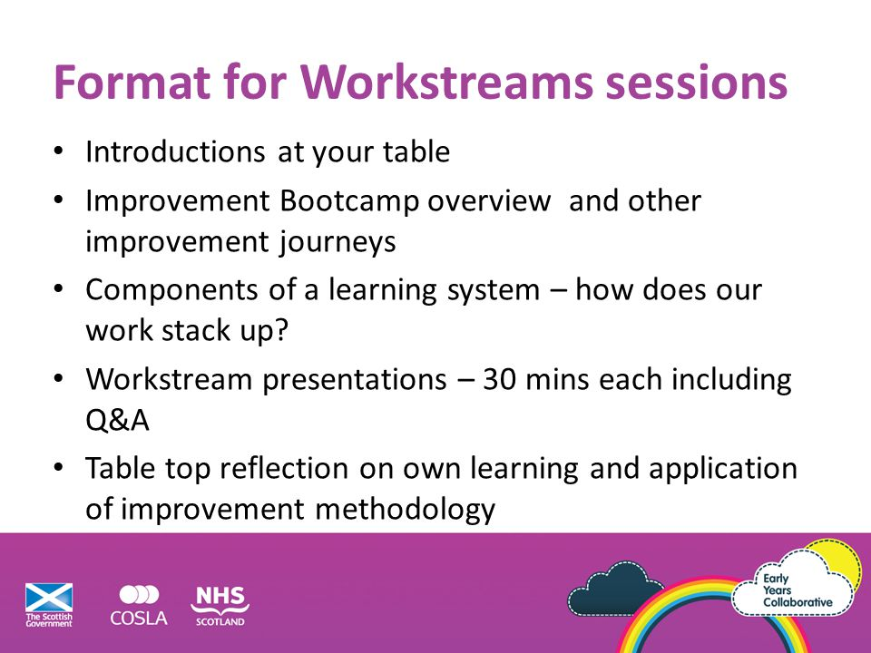 Format for Workstreams sessions
