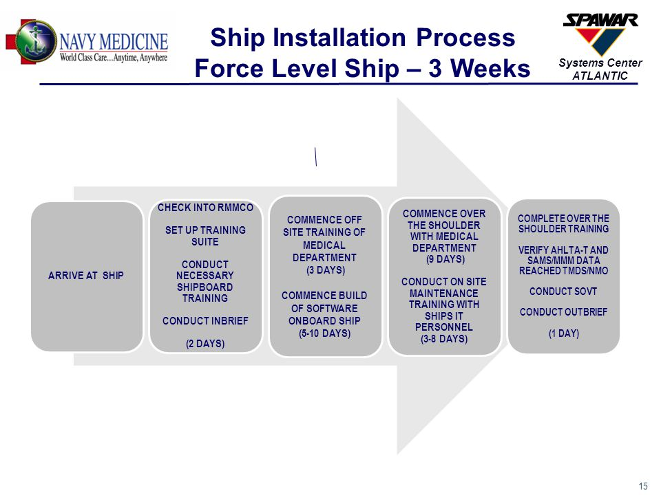 Ship Installation Process Force Level Ship – 3 Weeks