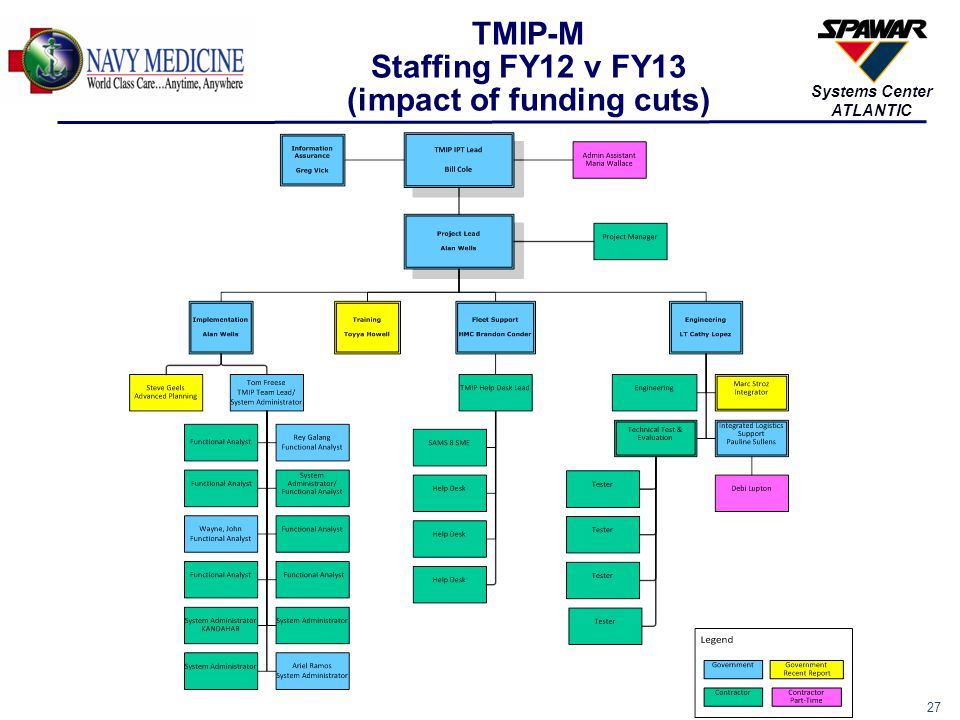 TMIP-M Staffing FY12 v FY13 (impact of funding cuts)