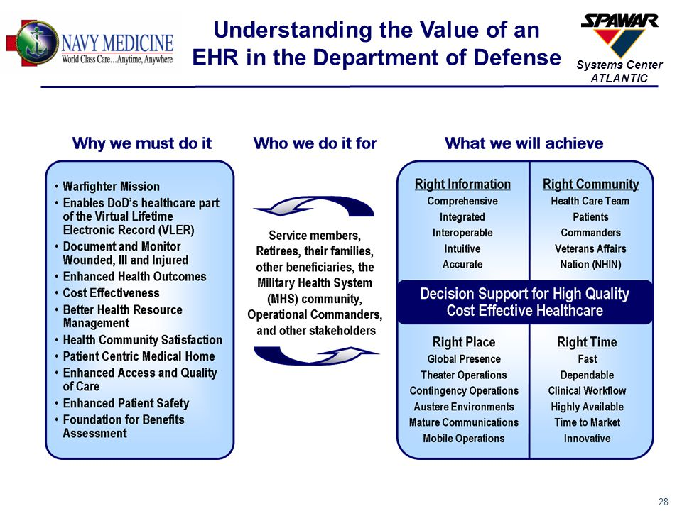 Understanding the Value of an EHR in the Department of Defense