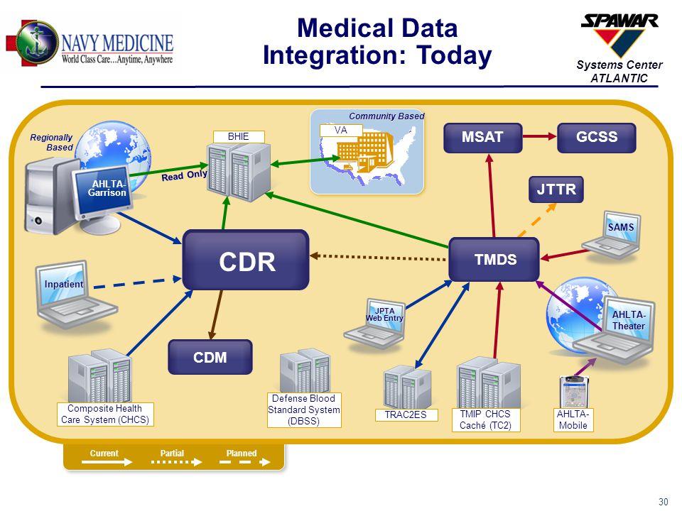 Medical Data Integration: Today