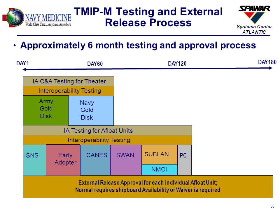 TMIP-M Testing and External Release Process