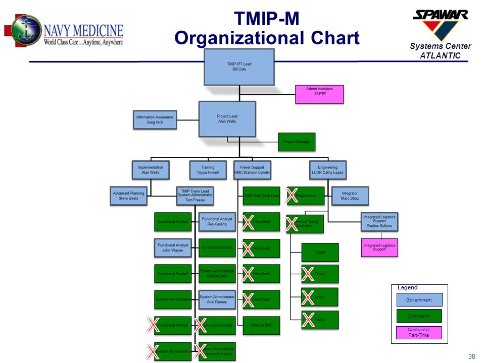 TMIP-M Organizational Chart