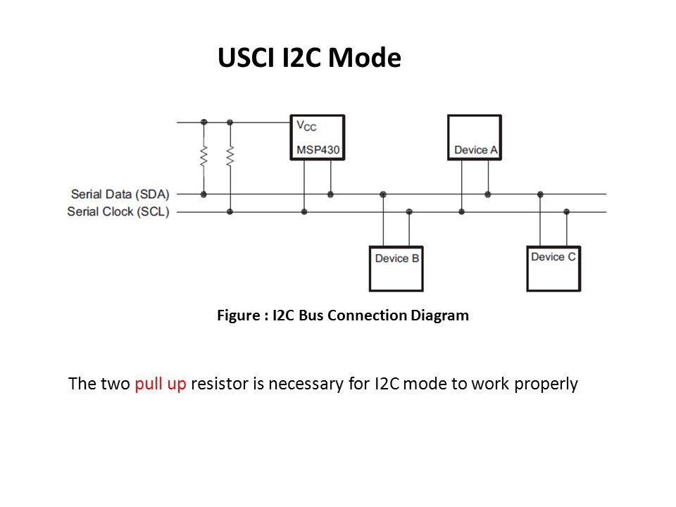USCI I2C Mode Figure : I2C Bus Connection Diagram.