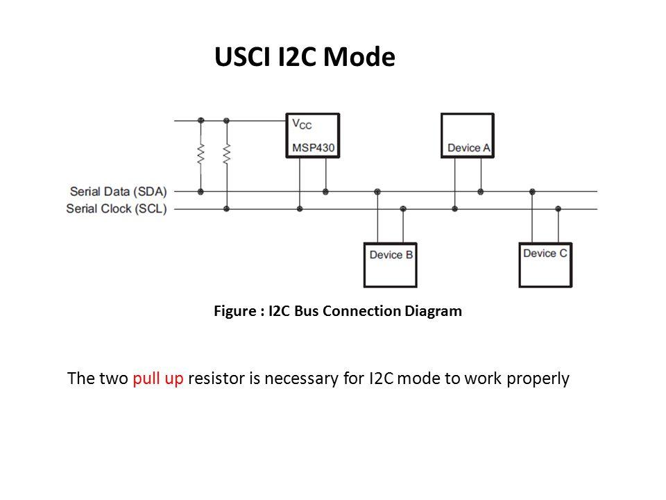 USCI I2C Mode Figure : I2C Bus Connection Diagram.