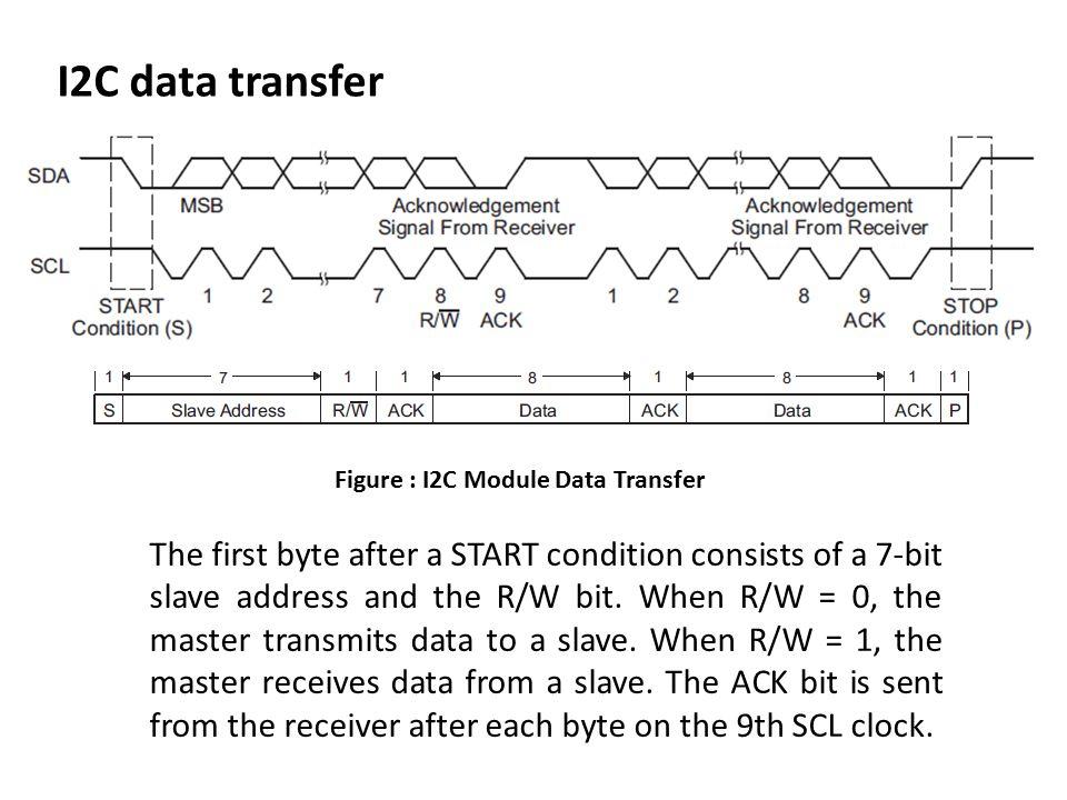 I2C data transfer Figure : I2C Module Data Transfer.