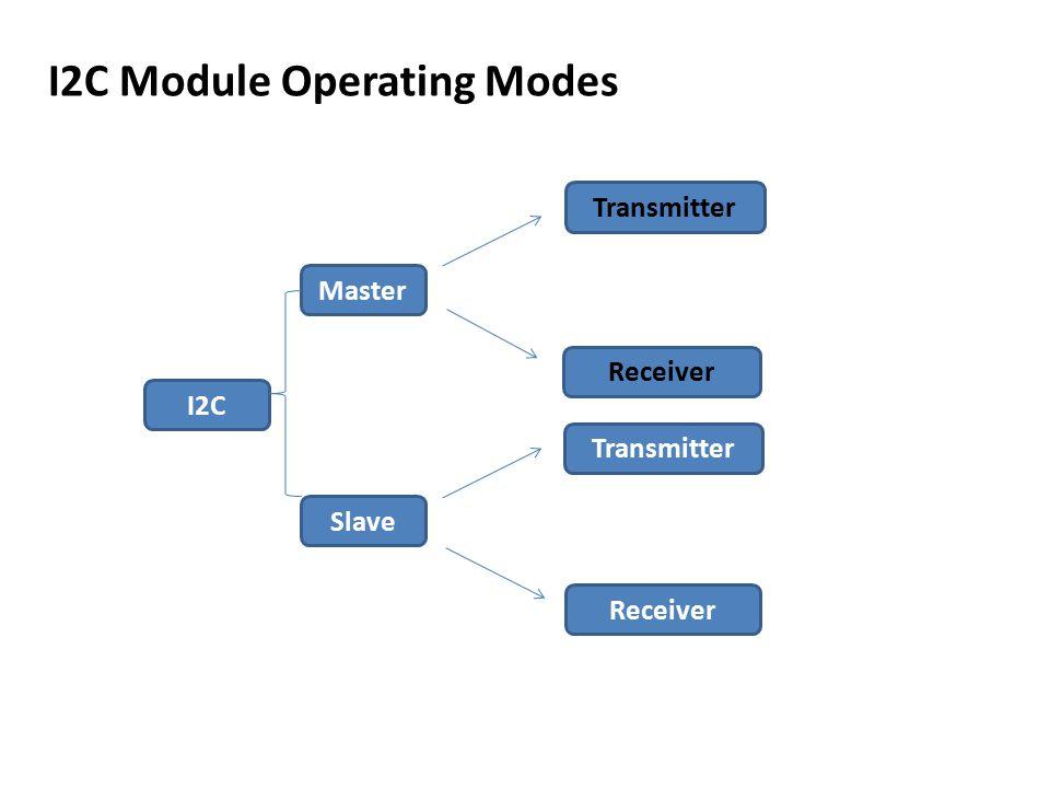 I2C Module Operating Modes