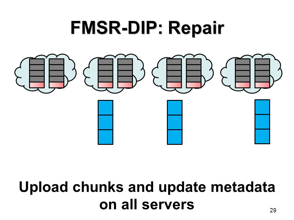 Upload chunks and update metadata on all servers