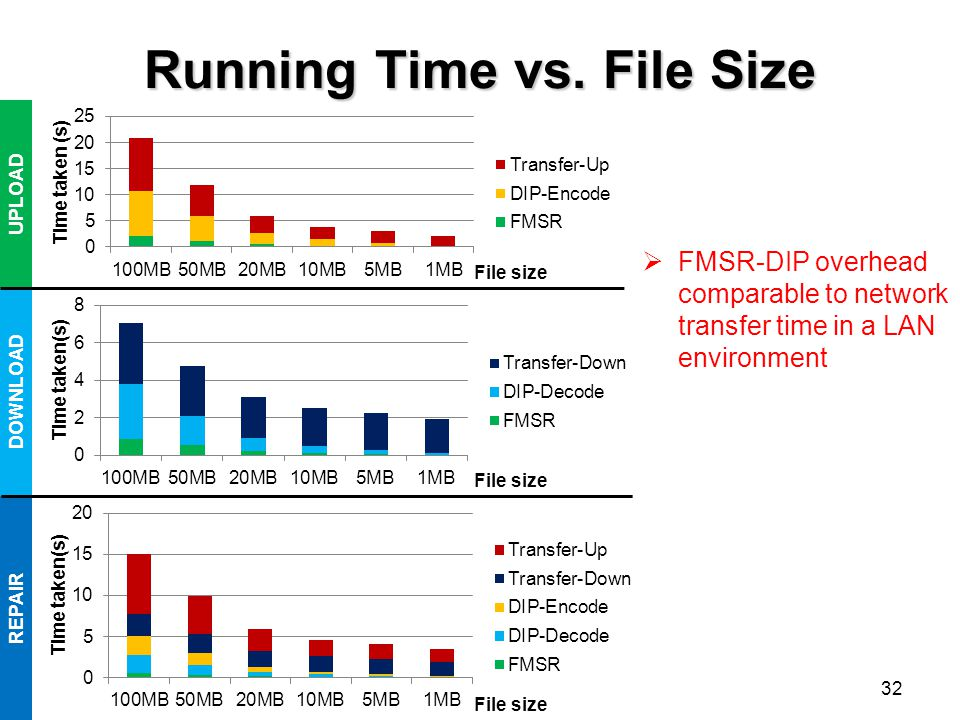 Running Time vs. File Size