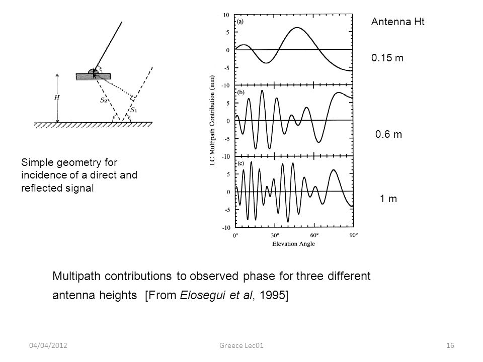 Antenna Ht 0.15 m. 0.6 m. Simple geometry for incidence of a direct and reflected signal. 1 m.